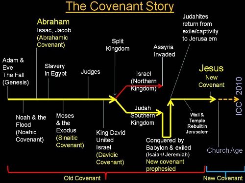 abrahamic covenant chart answers Lesson 20: abraham 2 genesis 12-old testament seminary teacher manual (later known as the abrahamic covenant) draw the following chart on the board.